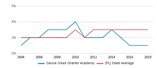 This chart display the percentage of Asian students in Canoe Creek Charter Academy and the percentage of Asian public school students in Florida by year, with the latest 2017-18 school year data.