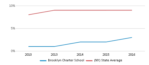 This chart display the percentage of Asian students in Brooklyn Charter School and the percentage of Asian public school students in New York by year, with the latest 2015-16 school year data.