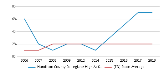 This chart display the percentage of Asian students in Hamilton County Collegiate High At Chattanooga State and the percentage of Asian public school students in Tennessee by year, with the latest 2017-18 school year data.
