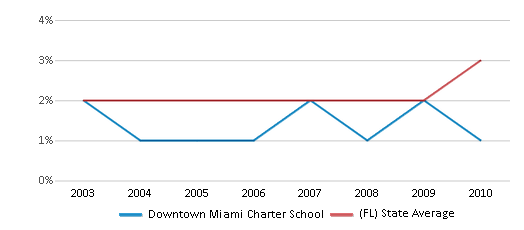 This chart display the percentage of Asian students in Downtown Miami Charter School and the percentage of Asian public school students in Florida by year, with the latest 2009-10 school year data.