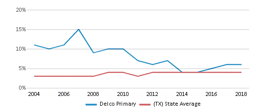 This chart display the percentage of Asian students in Delco Primary and the percentage of Asian public school students in Texas by year, with the latest 2017-18 school year data.