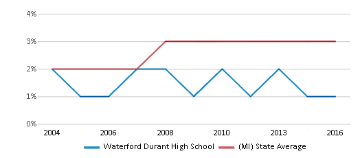 This chart display the percentage of Asian students in Waterford Durant High School and the percentage of Asian public school students in Michigan by year, with the latest 2015-16 school year data.