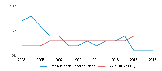 This chart display the percentage of Asian students in Green Woods Charter School and the percentage of Asian public school students in Pennsylvania by year, with the latest 2017-18 school year data.