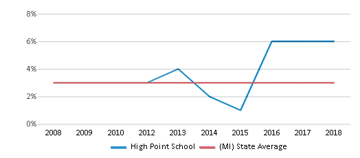 This chart display the percentage of Asian students in High Point School and the percentage of Asian public school students in Michigan by year, with the latest 2017-18 school year data.