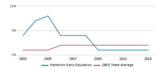 This chart display the percentage of Asian students in Hanthorn Early Education and the percentage of Asian public school students in Missouri by year, with the latest 2013-14 school year data.