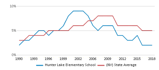 This chart display the percentage of Asian students in Hunter Lake Elementary School and the percentage of Asian public school students in Nevada by year, with the latest 2017-18 school year data.