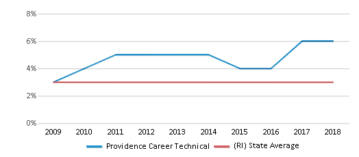 This chart display the percentage of Asian students in Providence Career Technical and the percentage of Asian public school students in Rhode Island by year, with the latest 2017-18 school year data.