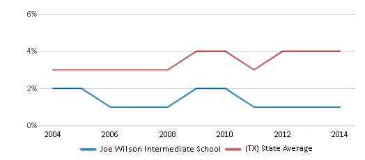 This chart display the percentage of Asian students in Joe Wilson Intermediate School and the percentage of Asian public school students in Texas by year, with the latest 2013-14 school year data.