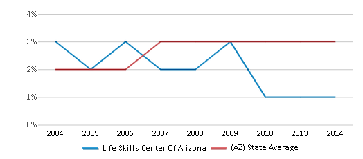 This chart display the percentage of Asian students in Life Skills Center Of Arizona and the percentage of Asian public school students in Arizona by year, with the latest 2013-14 school year data.