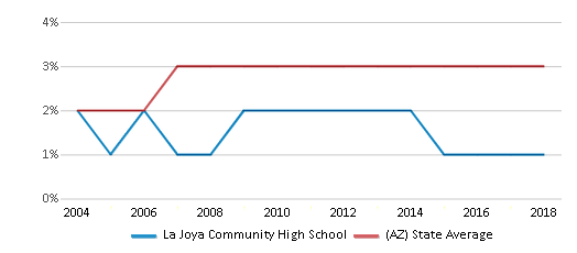 This chart display the percentage of Asian students in La Joya Community High School and the percentage of Asian public school students in Arizona by year, with the latest 2017-18 school year data.