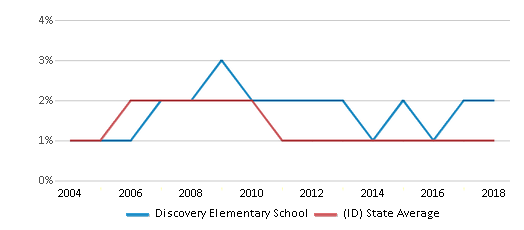This chart display the percentage of Asian students in Discovery Elementary School and the percentage of Asian public school students in Idaho by year, with the latest 2017-18 school year data.