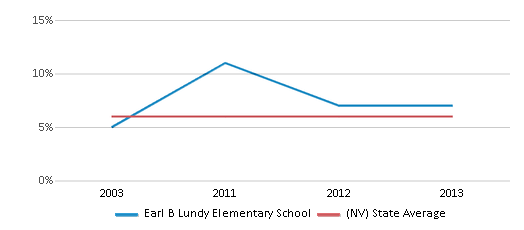 This chart display the percentage of Asian students in Earl B Lundy Elementary School and the percentage of Asian public school students in Nevada by year, with the latest 2012-13 school year data.