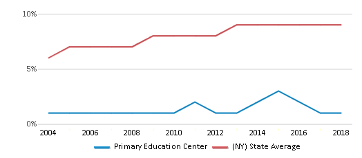 This chart display the percentage of Asian students in Primary Education Center and the percentage of Asian public school students in New York by year, with the latest 2017-18 school year data.