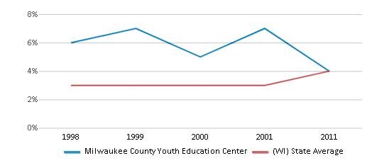 This chart display the percentage of Asian students in Milwaukee County Youth Education Center and the percentage of Asian public school students in Wisconsin by year, with the latest 2010-11 school year data.