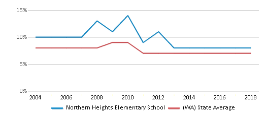 This chart display the percentage of Asian students in Northern Heights Elementary School and the percentage of Asian public school students in Washington by year, with the latest 2017-18 school year data.