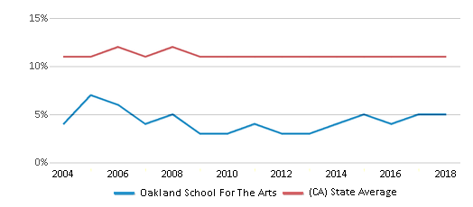 This chart display the percentage of Asian students in Oakland School For The Arts and the percentage of Asian public school students in California by year, with the latest 2017-18 school year data.