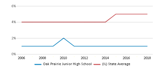 This chart display the percentage of Asian students in Oak Prairie Junior High School and the percentage of Asian public school students in Illinois by year, with the latest 2017-18 school year data.