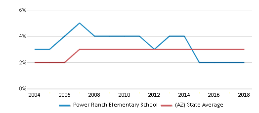This chart display the percentage of Asian students in Power Ranch Elementary School and the percentage of Asian public school students in Arizona by year, with the latest 2017-18 school year data.