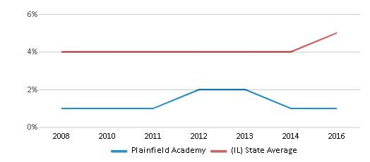 This chart display the percentage of Asian students in Plainfield Academy and the percentage of Asian public school students in Illinois by year, with the latest 2015-16 school year data.