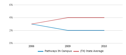 This chart display the percentage of Asian students in Pathways 3h Campus and the percentage of Asian public school students in Texas by year, with the latest 2009-10 school year data.