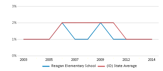 This chart display the percentage of Asian students in Reagan Elementary School and the percentage of Asian public school students in Idaho by year, with the latest 2013-14 school year data.