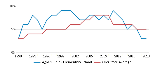 This chart display the percentage of Asian students in Agnes Risley Elementary School and the percentage of Asian public school students in Nevada by year, with the latest 2017-18 school year data.