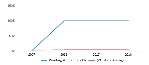 This chart display the percentage of Asian students in Reading Muhlenberg Ctc and the percentage of Asian public school students in Pennsylvania by year, with the latest 2017-18 school year data.