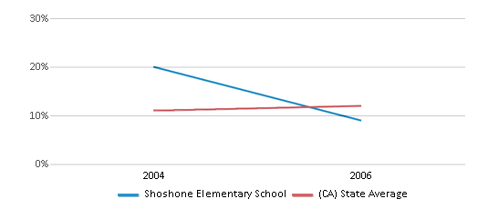 This chart display the percentage of Asian students in Shoshone Elementary School and the percentage of Asian public school students in California by year, with the latest 2005-06 school year data.