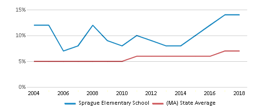This chart display the percentage of Asian students in Sprague Elementary School and the percentage of Asian public school students in Massachusetts by year, with the latest 2017-18 school year data.