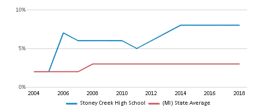 This chart display the percentage of Asian students in Stoney Creek High School and the percentage of Asian public school students in Michigan by year, with the latest 2017-18 school year data.