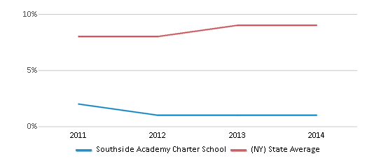 This chart display the percentage of Asian students in Southside Academy Charter School and the percentage of Asian public school students in New York by year, with the latest 2013-14 school year data.