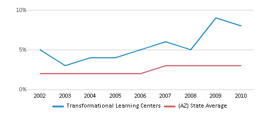This chart display the percentage of Asian students in Transformational Learning Centers and the percentage of Asian public school students in Arizona by year, with the latest 2009-10 school year data.