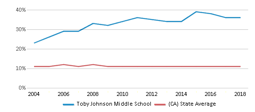 This chart display the percentage of Asian students in Toby Johnson Middle School and the percentage of Asian public school students in California by year, with the latest 2017-18 school year data.