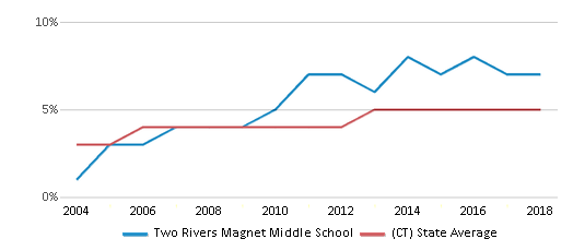 This chart display the percentage of Asian students in Two Rivers Magnet Middle School and the percentage of Asian public school students in Connecticut by year, with the latest 2017-18 school year data.