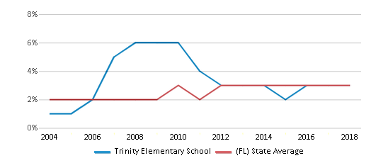 This chart display the percentage of Asian students in Trinity Elementary School and the percentage of Asian public school students in Florida by year, with the latest 2017-18 school year data.