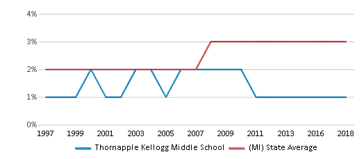 This chart display the percentage of Asian students in Thornapple Kellogg Middle School and the percentage of Asian public school students in Michigan by year, with the latest 2017-18 school year data.