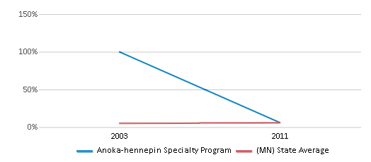 This chart display the percentage of Asian students in Anoka-hennepin Specialty Program and the percentage of Asian public school students in Minnesota by year, with the latest 2010-11 school year data.
