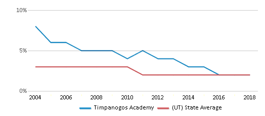 This chart display the percentage of Asian students in Timpanogos Academy and the percentage of Asian public school students in Utah by year, with the latest 2017-18 school year data.