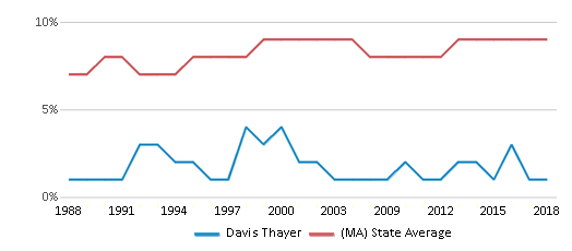This chart display the percentage of Black students in Davis Thayer and the percentage of Black public school students in Massachusetts by year, with the latest 2017-18 school year data.