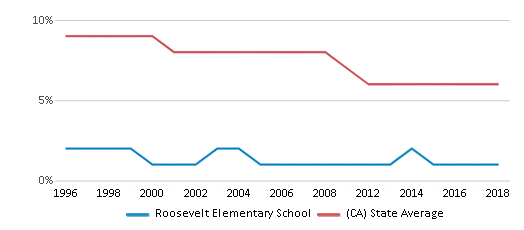 This chart display the percentage of Black students in Roosevelt Elementary School and the percentage of Black public school students in California by year, with the latest 2017-18 school year data.