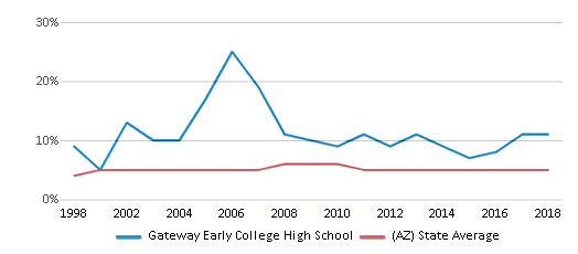 This chart display the percentage of Black students in Gateway Early College High School and the percentage of Black public school students in Arizona by year, with the latest 2017-18 school year data.