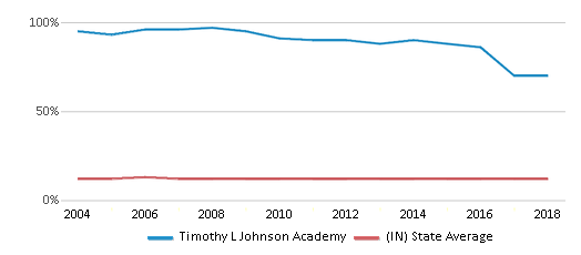 This chart display the percentage of Black students in Timothy L Johnson Academy and the percentage of Black public school students in Indiana by year, with the latest 2017-18 school year data.