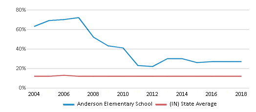 This chart display the percentage of Black students in Anderson Elementary School and the percentage of Black public school students in Indiana by year, with the latest 2017-18 school year data.