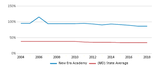 This chart display the percentage of Black students in New Era Academy and the percentage of Black public school students in Maryland by year, with the latest 2017-18 school year data.