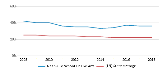 This chart display the percentage of Black students in Nashville School Of The Arts and the percentage of Black public school students in Tennessee by year, with the latest 2017-18 school year data.