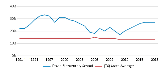 This chart display the percentage of Black students in Davis Elementary School and the percentage of Black public school students in Texas by year, with the latest 2017-18 school year data.