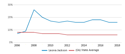 This chart display the percentage of Black students in Leona Jackson and the percentage of Black public school students in California by year, with the latest 2017-18 school year data.