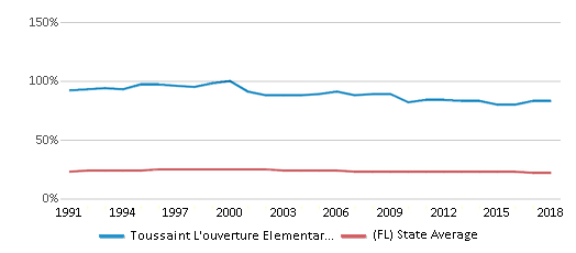 This chart display the percentage of Black students in Toussaint L'ouverture Elementary School and the percentage of Black public school students in Florida by year, with the latest 2017-18 school year data.