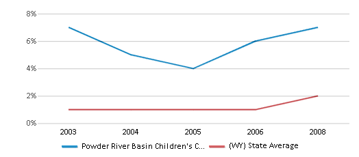 This chart display the percentage of Black students in Powder River Basin Children's Center and the percentage of Black public school students in Wyoming by year, with the latest 2007-08 school year data.