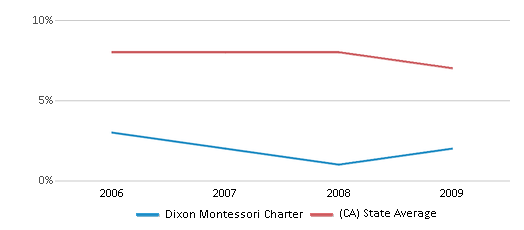 This chart display the percentage of Black students in Dixon Montessori Charter and the percentage of Black public school students in California by year, with the latest 2008-09 school year data.